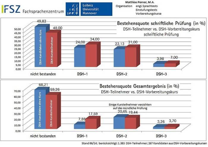 Statistik ujian DSH